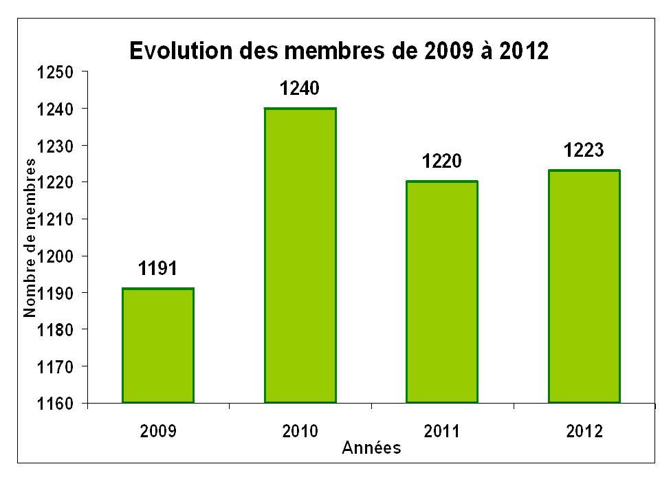 Clubs en baisse constante 201020112012 Esery564831 Gouverneur635748 La Valdaine564735 St.