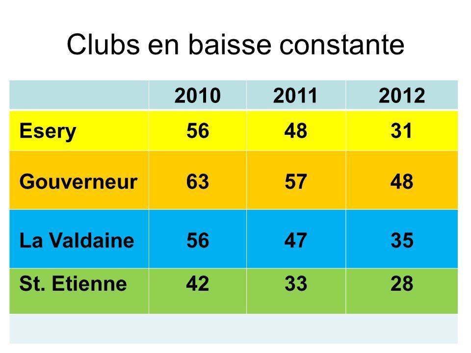 Clubs en baisse constante 201020112012 Esery564831 Gouverneur635748 La Valdaine564735 St. Etienne423328