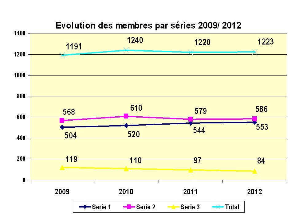 Résultats saison 2012 Challenge Rhône Alpes 1.Aix les Bains 2.Grenoble Bresson 3.La Sorelle 4 Balles 1.Aix les Bains 2.La Sorelle 3.Valence St Didier Matchs Play 1.Divonne 2.Forez 3.Grenoble Bresson 4.Lac dAnnecy