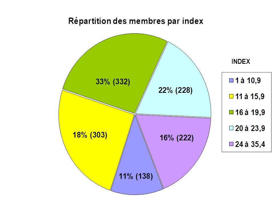 Participations aux compétitions 2009 - 2012 Nbre de Participations Nbre de Rencontres Moyenne Participations locaux CA Green Fees 20093076368527684 000 20103078358825884 600 20113181349429792 300 2012309731 100 30889 248 Evolution 2012/2011 -3 6,3% 3,6% - 3,4%