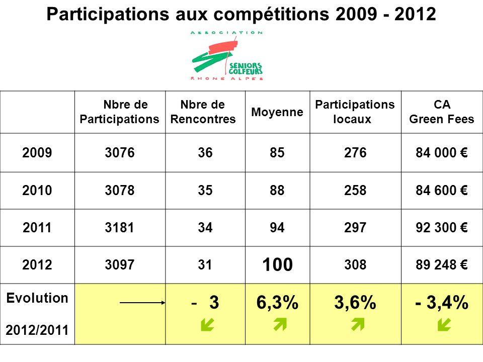 Participations aux compétitions 2009 - 2012 Nbre de Participations Nbre de Rencontres Moyenne Participations locaux CA Green Fees 20093076368527684 00