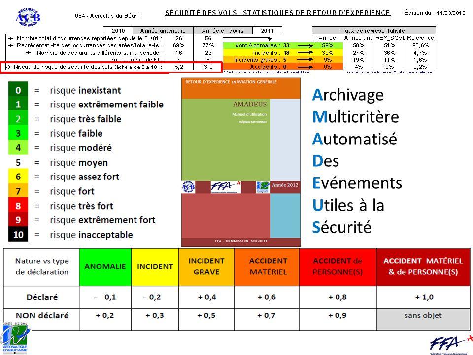 Archivage Multicritère Automatisé Des Evénements Utiles à la Sécurité