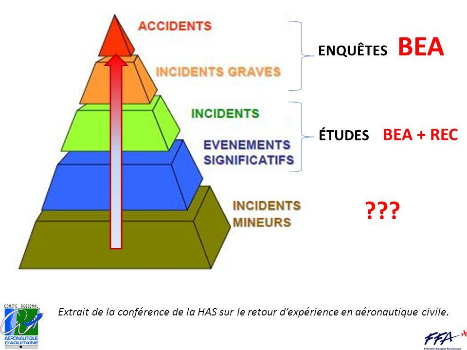 Extrait de la conférence de la HAS sur le retour dexpérience en aéronautique civile. ENQUÊTES BEA ÉTUDES BEA + REC ???