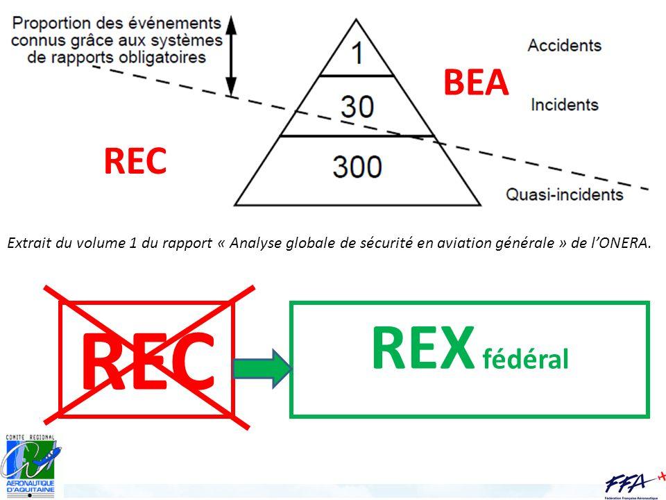 BEA REC Extrait du volume 1 du rapport « Analyse globale de sécurité en aviation générale » de lONERA. REC REX fédéral