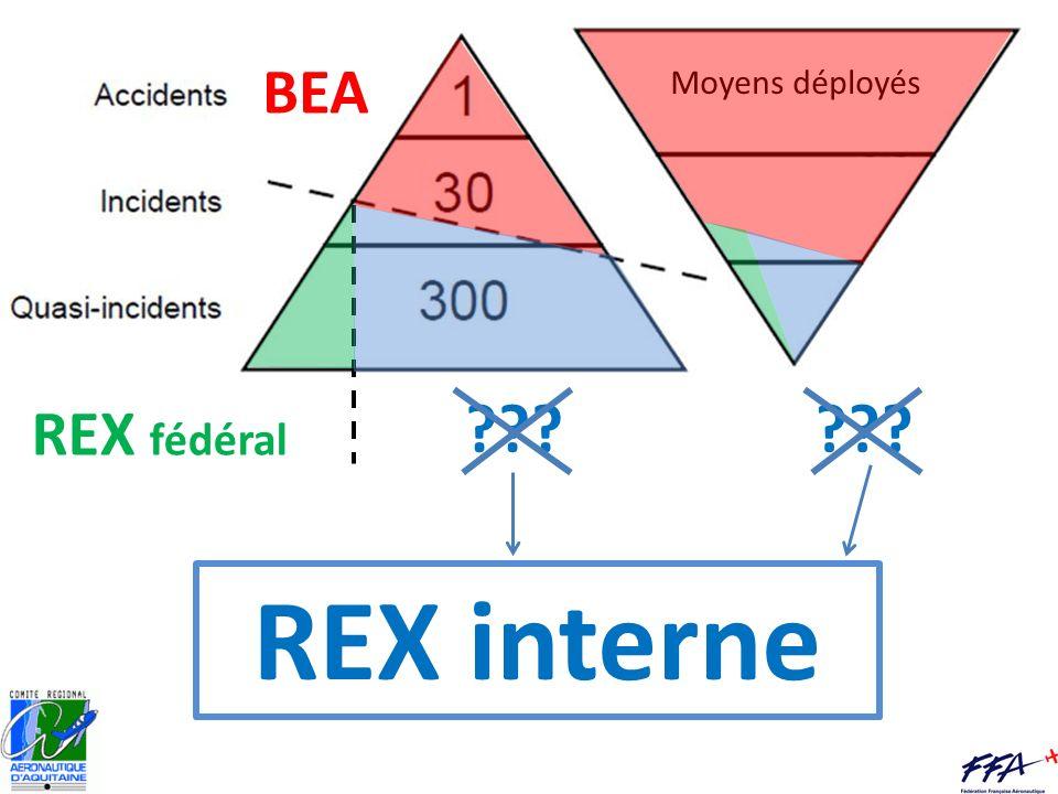 BEA REX fédéral REX interne 12O personnes 11O personnes 3 COMMISSIONS SV internes aux AC Permet de faire diminuer le niveau de risque SV de la structure : exemple de lAC Béarn