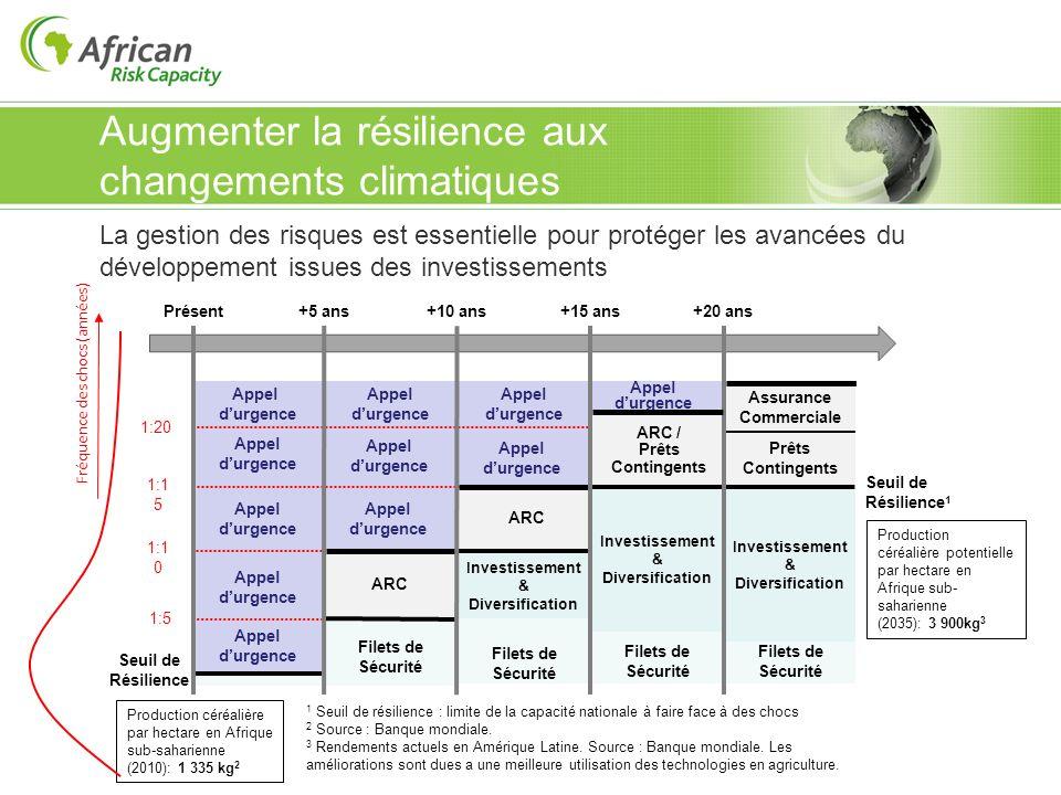 La gestion des risques est essentielle pour protéger les avancées du développement issues des investissements Augmenter la résilience aux changements