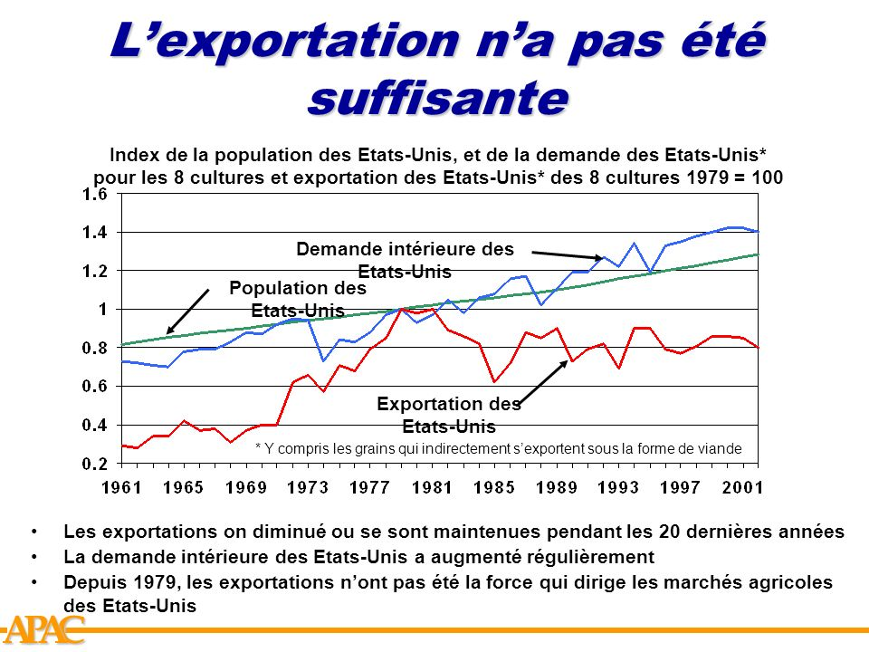 APCA Lexportation na pas été suffisante Index de la population des Etats-Unis, et de la demande des Etats-Unis* pour les 8 cultures et exportation des