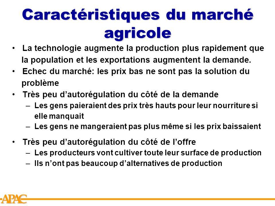 APCA Caractéristiques du marché agricole La technologie augmente la production plus rapidement que la population et les exportations augmentent la dem