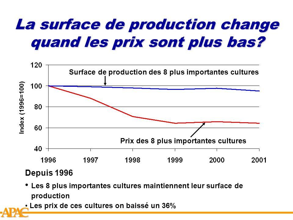 APCA La surface de production change quand les prix sont plus bas? Index (1996=100) Surface de production des 8 plus importantes cultures Prix des 8 p