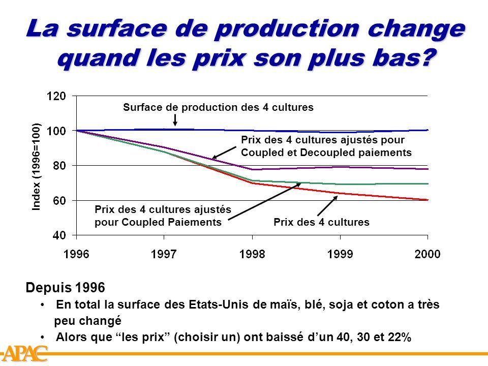 APCA La surface de production change quand les prix son plus bas? Index (1996=100) Surface de production des 4 cultures Prix des 4 cultures ajustés po