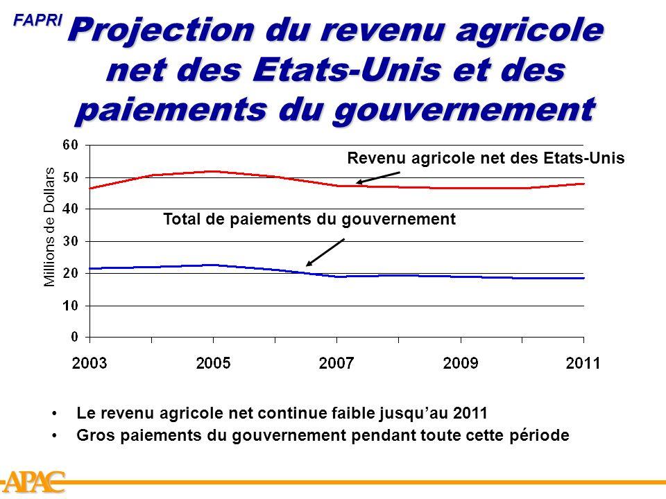 APCA Projection du revenu agricole net des Etats-Unis et des paiements du gouvernement Total de paiements du gouvernement Revenu agricole net des Etat