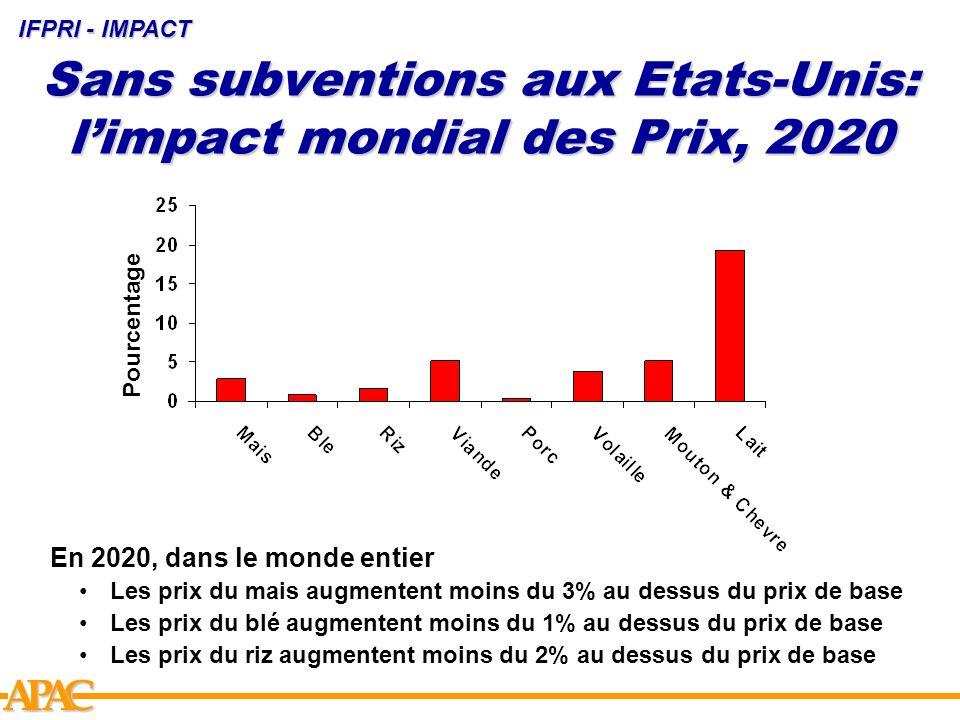APCA Sans subventions aux Etats-Unis: limpact mondial des Prix, 2020 IFPRI - IMPACT Pourcentage En 2020, dans le monde entier Les prix du mais augment