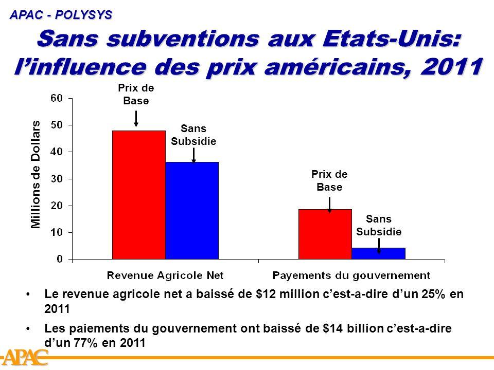 APCA Sans subventions aux Etats-Unis: linfluence des prix américains, 2011 APAC - POLYSYS Prix de Base Sans Subsidie Prix de Base Millions de Dollars