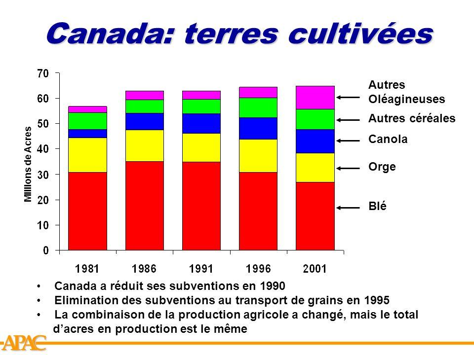 APCA Canada: terres cultivées Millions de Acres Blé Orge Canola Autres céréales Autres Oléagineuses Canada a réduit ses subventions en 1990 Eliminatio