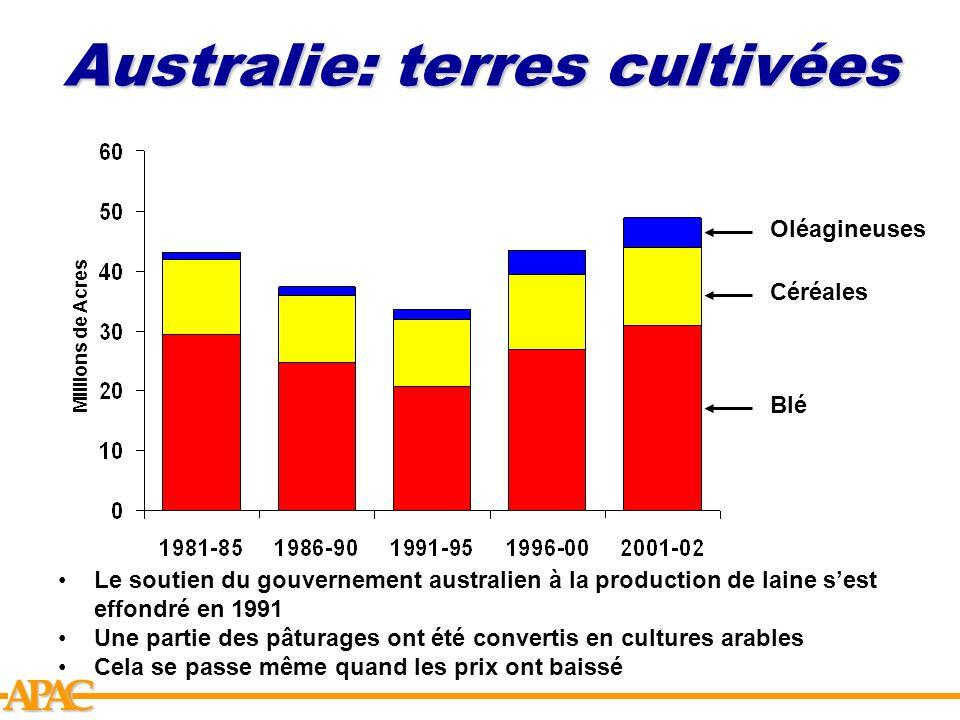 APCA Australie: terres cultivées Millions de Acres Blé Céréales Oléagineuses Le soutien du gouvernement australien à la production de laine sest effon