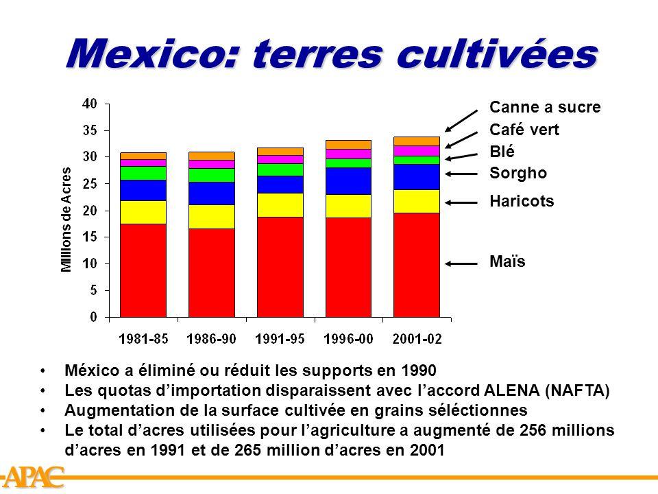 APCA Mexico: terres cultivées Millions de Acres Maïs Haricots Blé Sorgho Café vert Canne a sucre México a éliminé ou réduit les supports en 1990 Les q