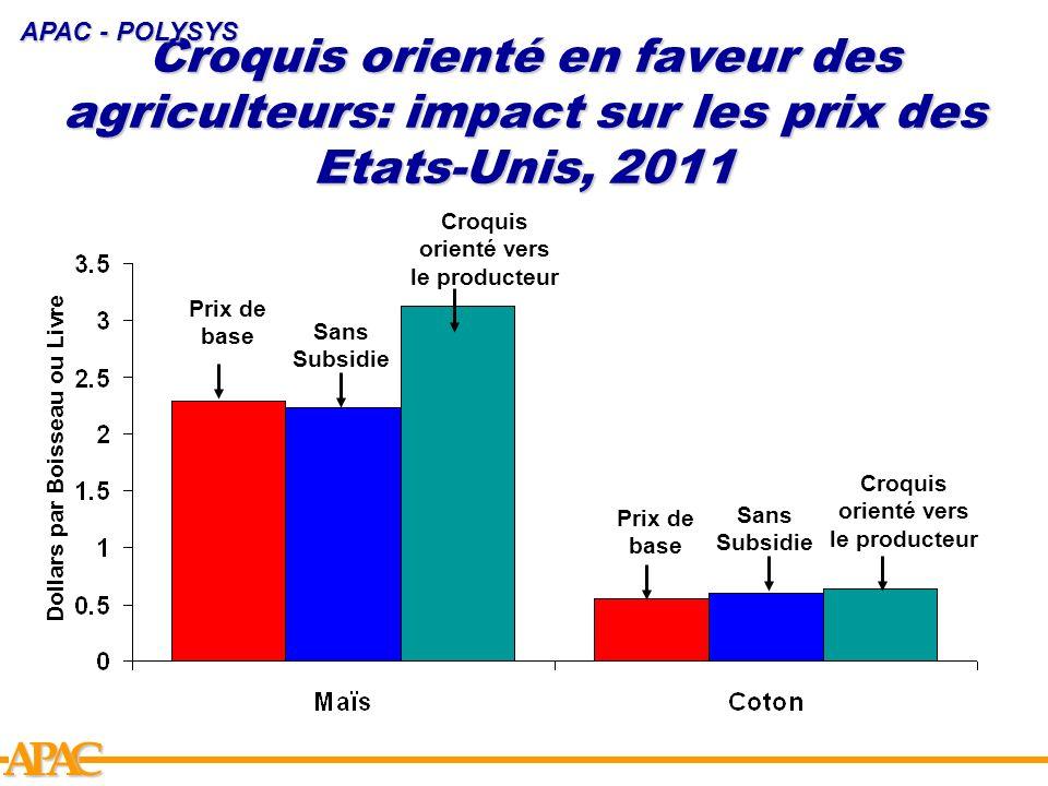 APCA Croquis orienté en faveur des agriculteurs: impact sur les prix des Etats-Unis, 2011 APAC - POLYSYS Prix de base Sans Subsidie Croquis orienté ve