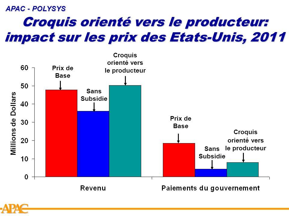 APCA Croquis orienté vers le producteur: impact sur les prix des Etats-Unis, 2011 APAC - POLYSYS Prix de Base Sans Subsidie Croquis orienté vers le pr