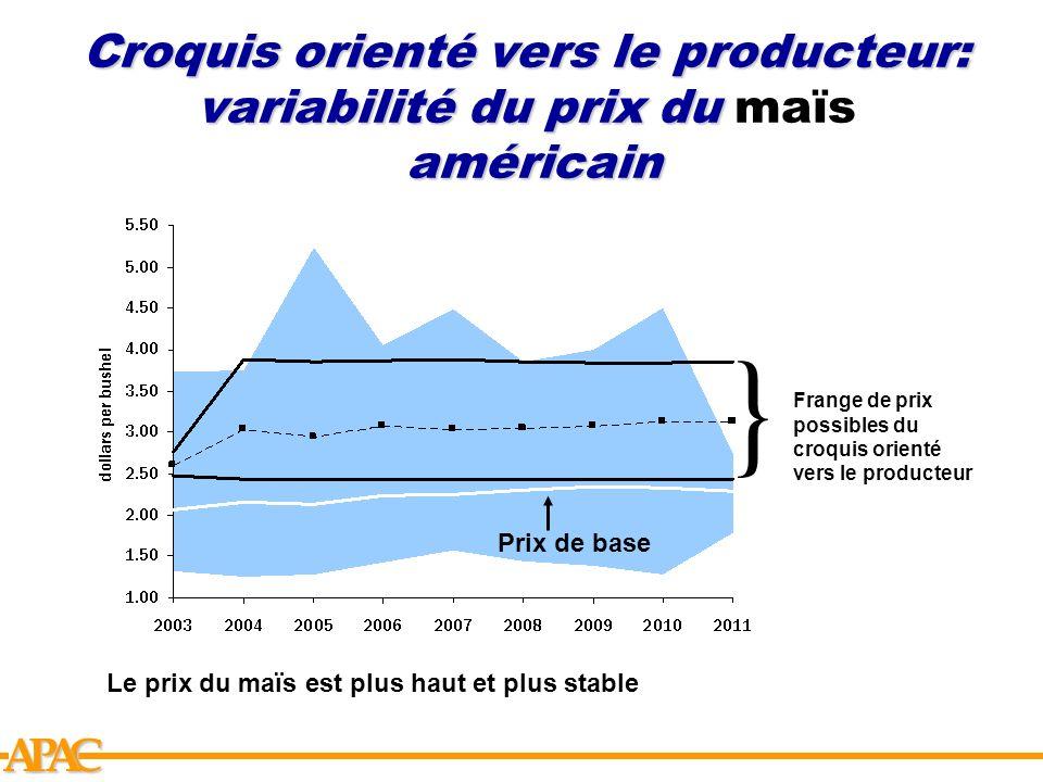 APCA Croquis orienté vers le producteur: variabilité du prix du américain Croquis orienté vers le producteur: variabilité du prix du maïs américain Le