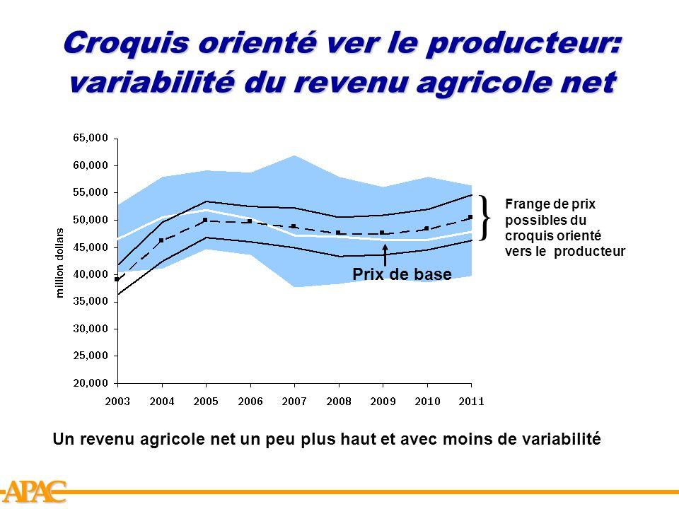 APCA Croquis orienté ver le producteur: variabilité du revenu agricole net Un revenu agricole net un peu plus haut et avec moins de variabilité Prix d