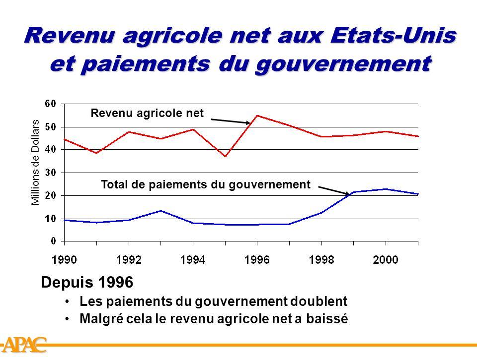 APCA Revenu agricole net aux Etats-Unis et paiements du gouvernement Total de paiements du gouvernement Revenu agricole net Millions de Dollars Depuis