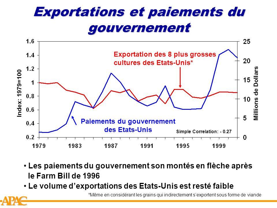 APCA Exportations et paiements du gouvernement Index: 1979=100 Exportation des 8 plus grosses cultures des Etats-Unis* Paiements du gouvernement des E