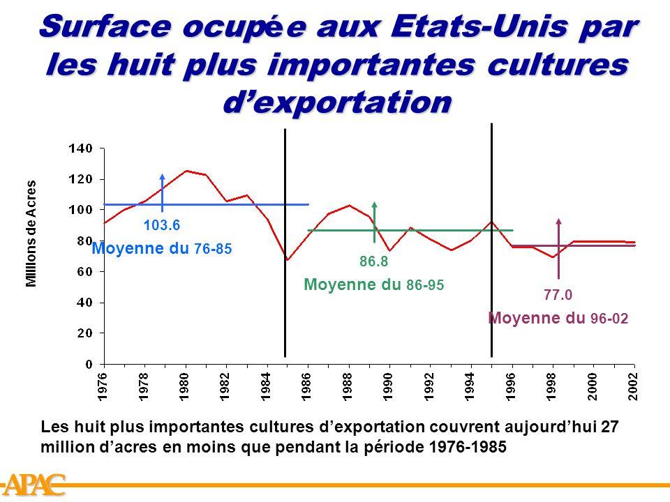 APCA Projection des prix des 5 plus importantes cultures des Etats-Unis dans la politique agricole actuelle Maïs Riz $/bu.