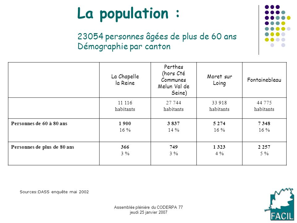 Assemblée plénière du CODERPA 77 jeudi 25 janvier 2007 La population : 23054 personnes âgées de plus de 60 ans Démographie par canton La Chapelle la R