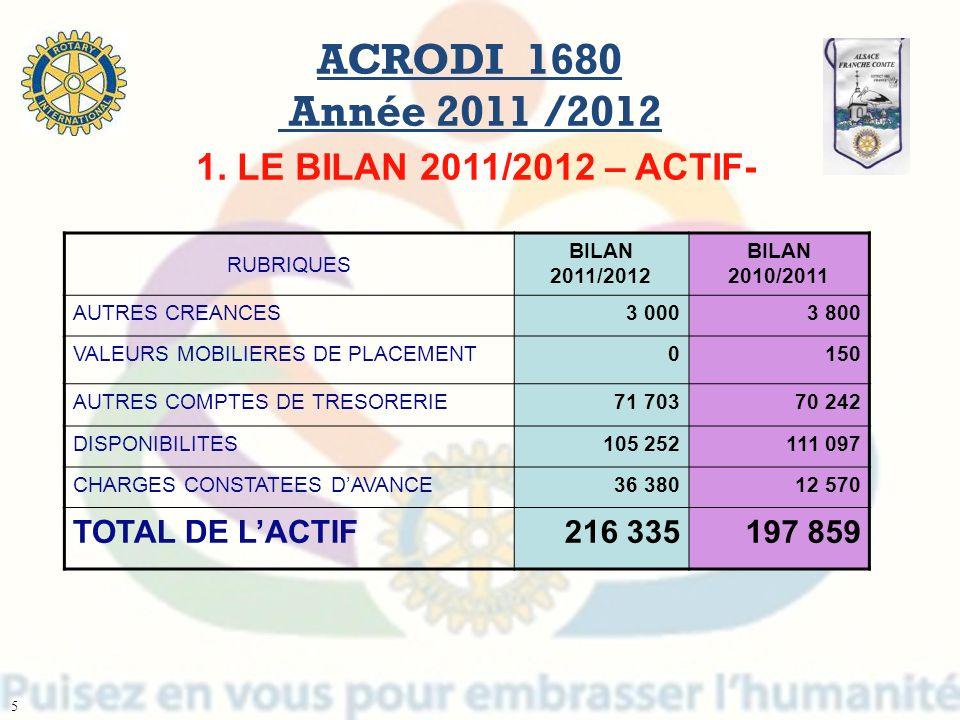 ACRODI 1680 Année 2011 /2012 RUBRIQUES BILAN 2011/2012 BILAN 2010/2011 AUTRES CREANCES3 0003 800 VALEURS MOBILIERES DE PLACEMENT0150 AUTRES COMPTES DE