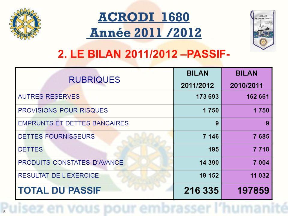 RUBRIQUES BILAN 2011/2012 BILAN 2010/2011 AUTRES RESERVES173 693162 661 PROVISIONS POUR RISQUES1 750 EMPRUNTS ET DETTES BANCAIRES99 DETTES FOURNISSEUR