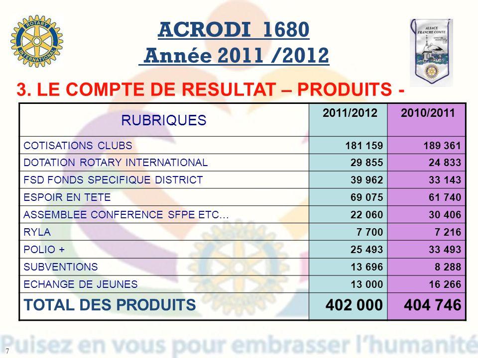 RUBRIQUES 2011/2012 2010/2011 COTISATIONS CLUBS181 159189 361 DOTATION ROTARY INTERNATIONAL29 85524 833 FSD FONDS SPECIFIQUE DISTRICT39 96233 143 ESPO