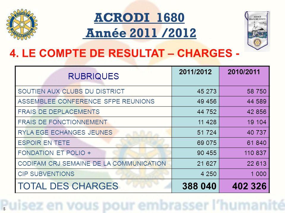 RUBRIQUES 2011/20122010/2011 SOUTIEN AUX CLUBS DU DISTRICT45 27358 750 ASSEMBLEE CONFERENCE SFPE REUNIONS49 45644 589 FRAIS DE DEPLACEMENTS44 75242 85