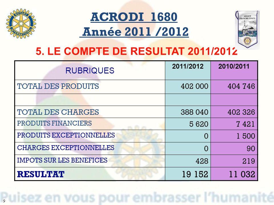 RUBRIQUES 2011/20122010/2011 TOTAL DES PRODUITS402 000404 746 TOTAL DES CHARGES 388 040 402 326 PRODUITS FINANCIERS 5 6207 421 PRODUITS EXCEPTIONNELLE