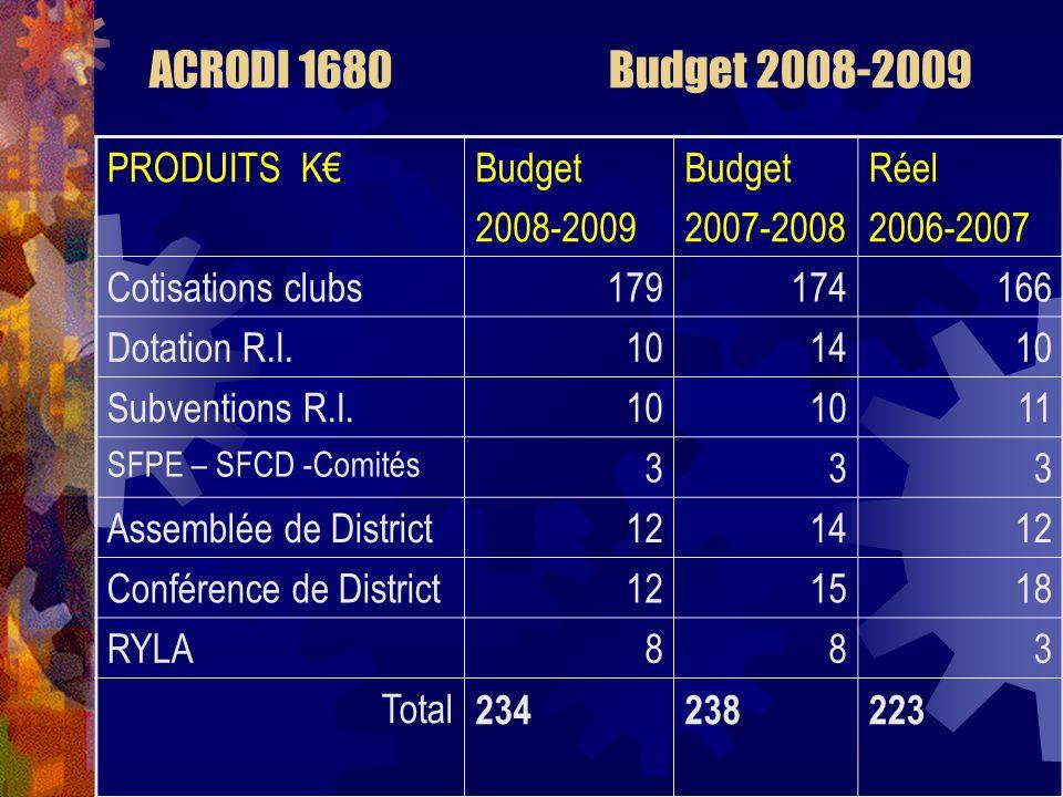 ACRODI 1680 Budget 2008-2009 PRODUITS KBudget 2008-2009 Budget 2007-2008 Réel 2006-2007 Cotisations clubs179174166 Dotation R.I.101410 Subventions R.I.10 11 SFPE – SFCD -Comités 333 Assemblée de District121412 Conférence de District121518 RYLA883 Total 234238223