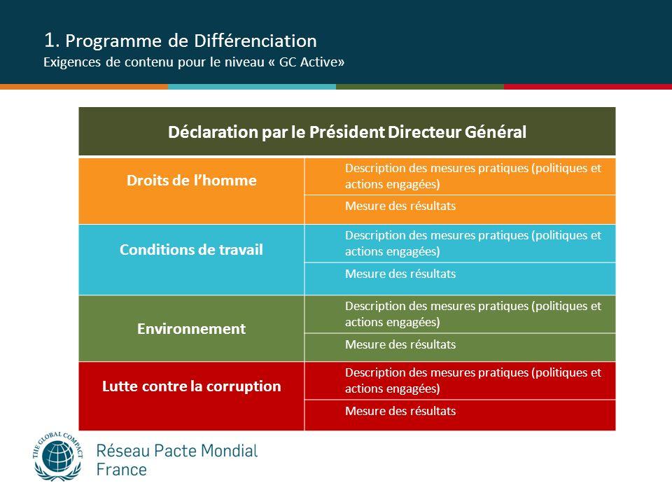 1. Programme de Différenciation Exigences de contenu pour le niveau « GC Active» Déclaration par le Président Directeur Général Droits de lhomme Descr