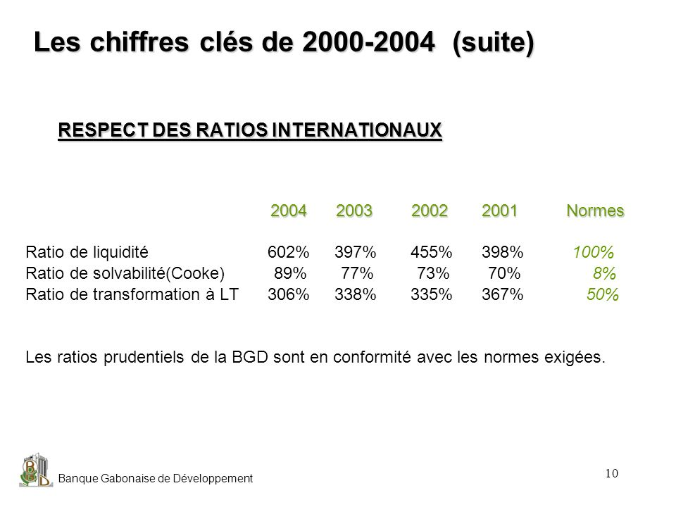 Banque Gabonaise de Développement 10 RESPECT DES RATIOS INTERNATIONAUX 2004 2003 2002 2001 Normes Ratio de liquidité 602% 397% 455% 398% 100% Ratio de