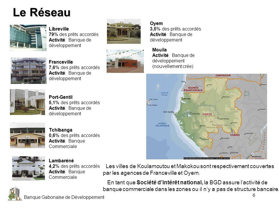 Banque Gabonaise de Développement Lactivité Financements (78% du CA) Prêts aux entreprises (29% de lactivité) : Grandes entreprises, PME, PMI, Professionnels, : Prêts à la consommation (70% de lactivité) : Équipements (électroménager, ameublement, etc.), Automobile,Trésorerie.