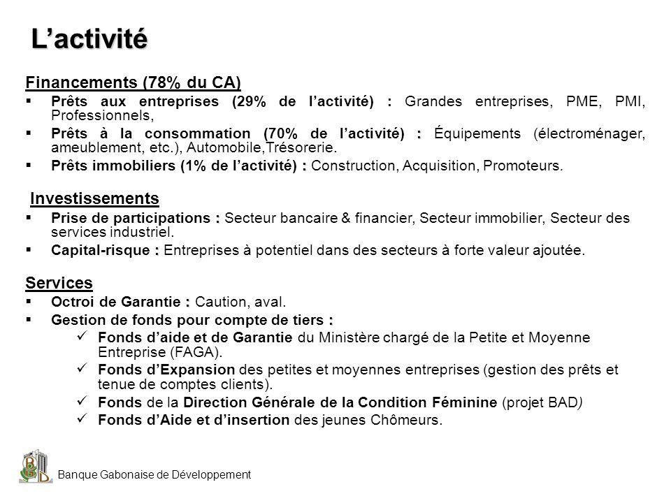 Banque Gabonaise de Développement Lactivité Financements (78% du CA) Prêts aux entreprises (29% de lactivité) : Grandes entreprises, PME, PMI, Profess