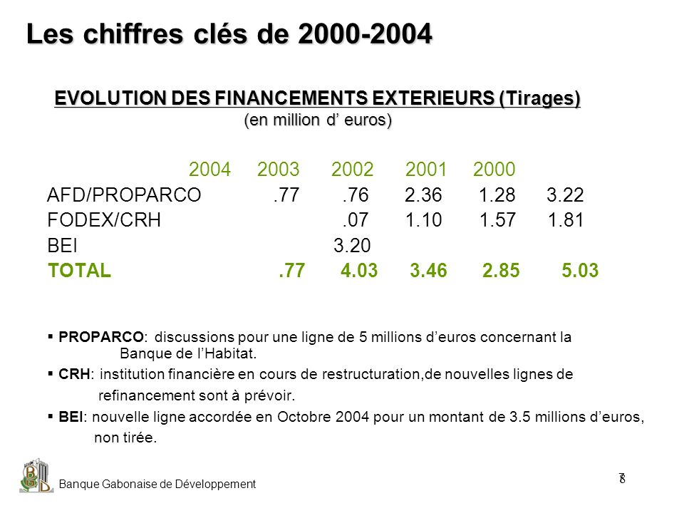 Banque Gabonaise de Développement 9 EVOLUTION DES FONDS PROPRES En millions dEuros 2004 2003 2002 2001 2000 Capital 38.11 38.11 38.11 38.11 38.11 Réserves 12.10 12.25 12.84 12.99 9.86 TOTAL 50.21 50.36 50.95 51.10 47.97 Résultat Net 1.21.1 0.9 1.7 4.8 PNB 8.99.8 11 11.5 11.8 La restructuration et la réorganisation ont amené à prévoir un programme de provisionnement important sur les crédits aux PME-PMI.