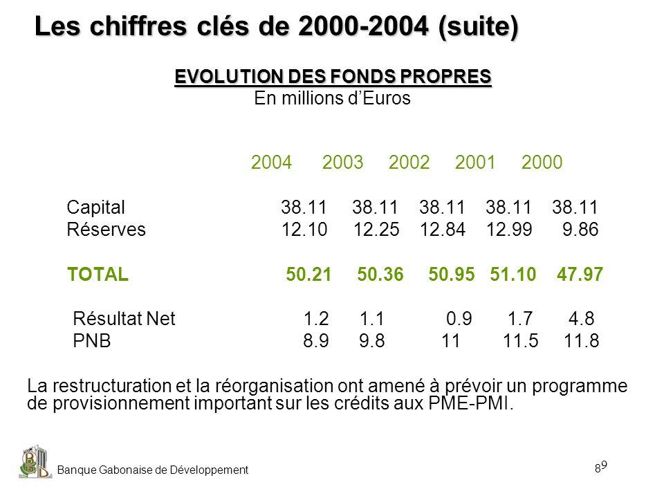 Banque Gabonaise de Développement 9 EVOLUTION DES FONDS PROPRES En millions dEuros 2004 2003 2002 2001 2000 Capital 38.11 38.11 38.11 38.11 38.11 Rése
