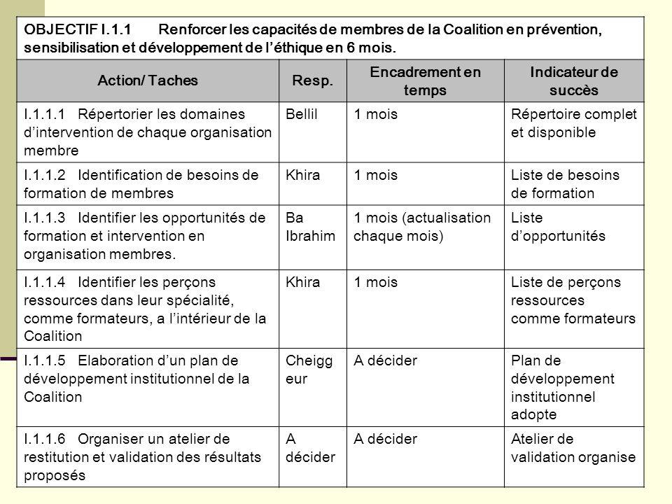 OBJECTIF I.1.1Renforcer les capacités de membres de la Coalition en prévention, sensibilisation et développement de léthique en 6 mois. Action/ Taches