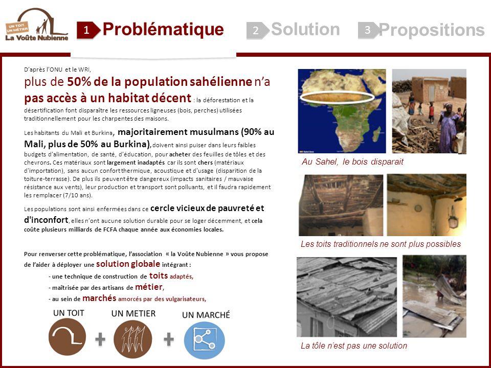 ProblématiqueSolution Propositions El Alwar Daprès lONU et le WRI, plus de 50% de la population sahélienne na pas accès à un habitat décent : la défor