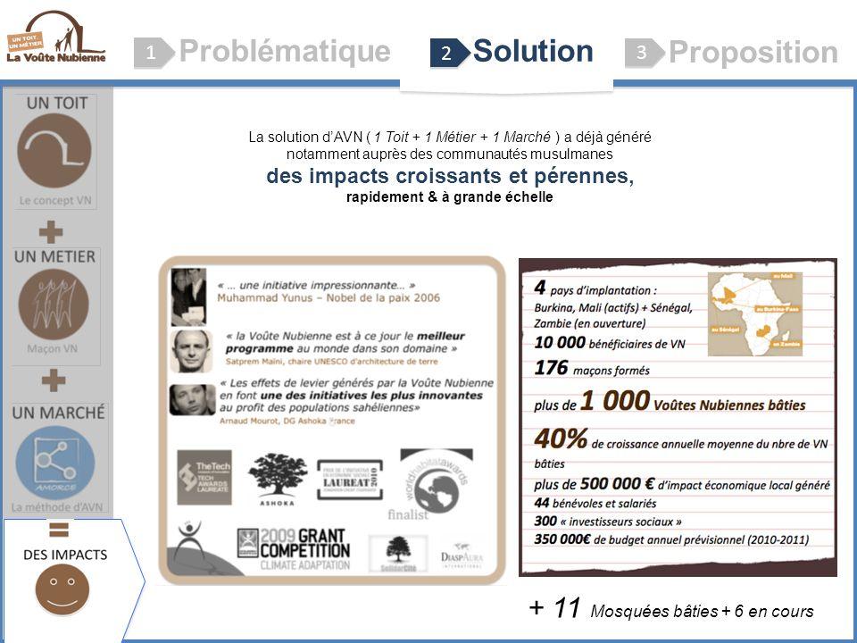 ProblématiqueSolution Proposition 1 1 2 2 3 3 Le concept VN (Voûte Nubienne) La solution dAVN ( 1 Toit + 1 Métier + 1 Marché ) a déjà généré notamment