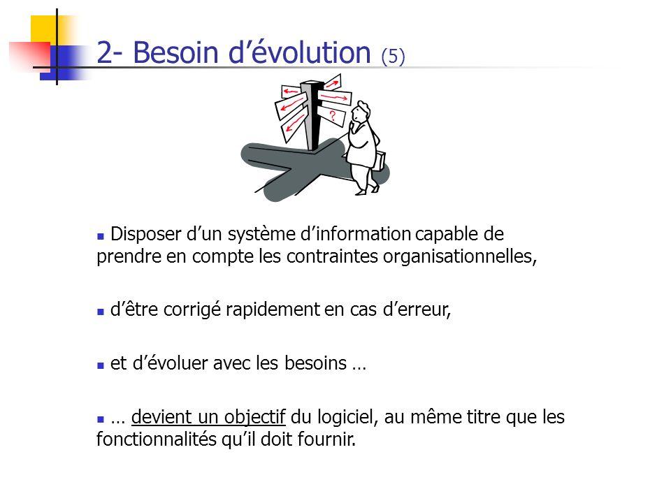 2- Besoin dévolution (5) Disposer dun système dinformation capable de prendre en compte les contraintes organisationnelles, dêtre corrigé rapidement e
