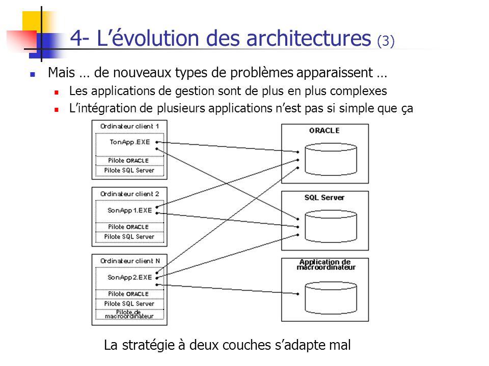 Mais … de nouveaux types de problèmes apparaissent … Les applications de gestion sont de plus en plus complexes Lintégration de plusieurs applications