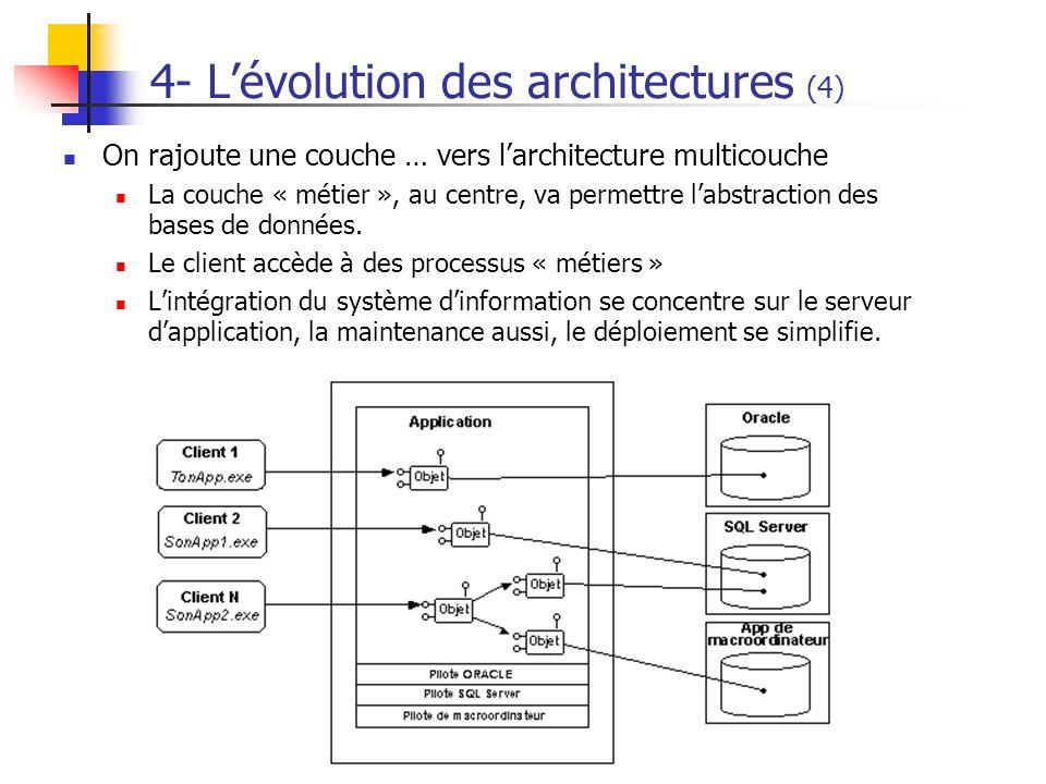 On rajoute une couche … vers larchitecture multicouche La couche « métier », au centre, va permettre labstraction des bases de données. Le client accè