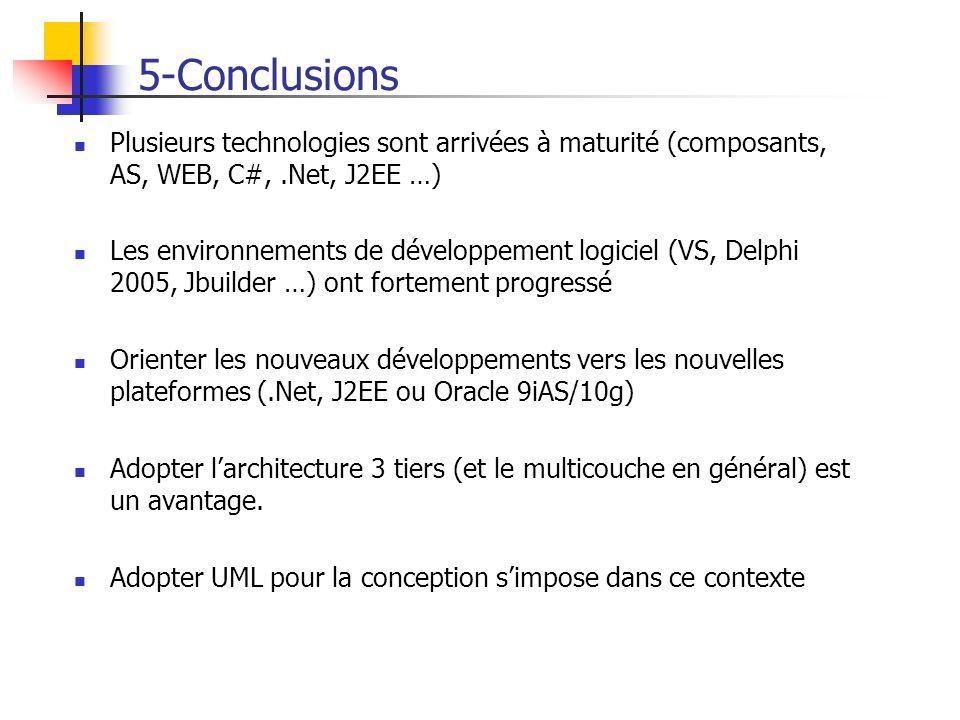 Plusieurs technologies sont arrivées à maturité (composants, AS, WEB, C#,.Net, J2EE …) Les environnements de développement logiciel (VS, Delphi 2005,