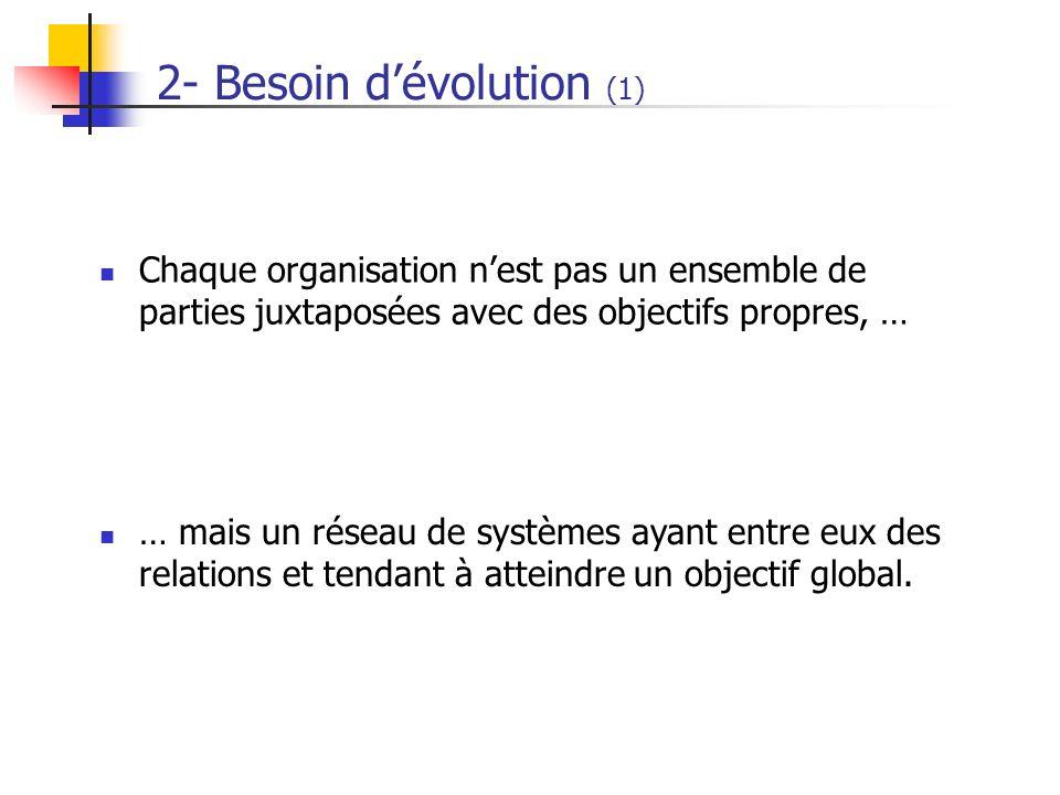 2- Besoin dévolution (1) Chaque organisation nest pas un ensemble de parties juxtaposées avec des objectifs propres, … … mais un réseau de systèmes ay