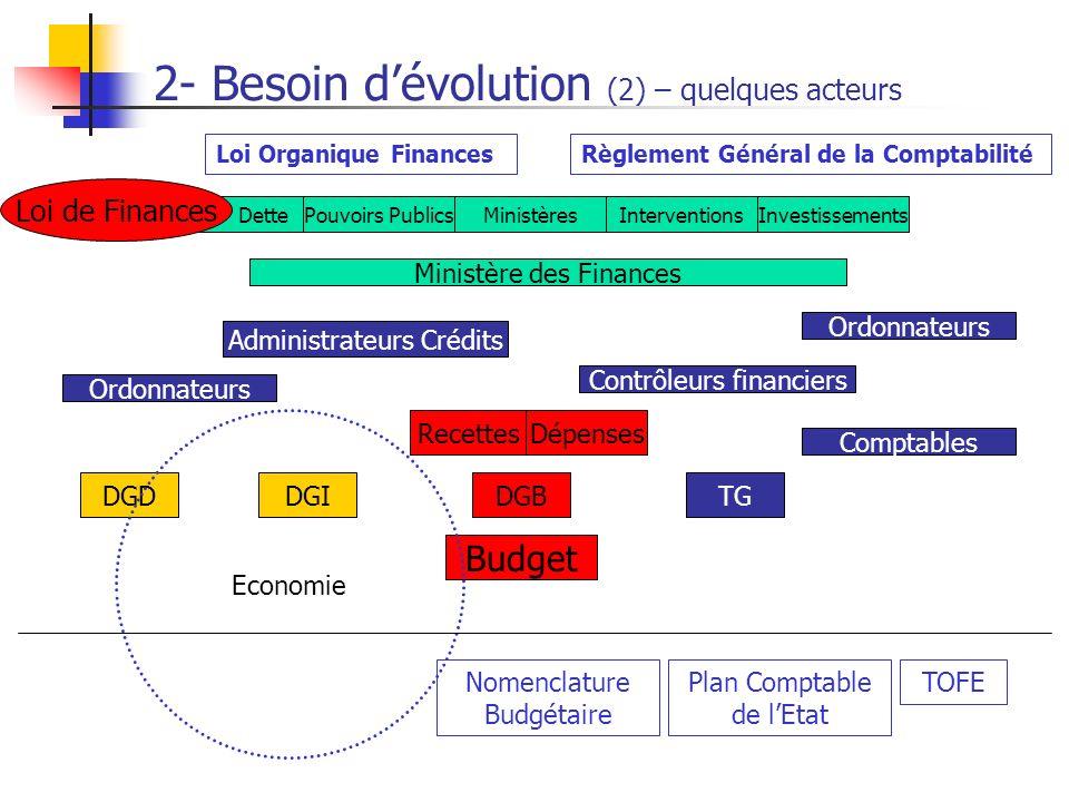 Contrôleurs financiers 2- Besoin dévolution (2) – quelques acteurs Ordonnateurs Dette Budget Loi de Finances Pouvoirs PublicsMinistèresInterventionsIn