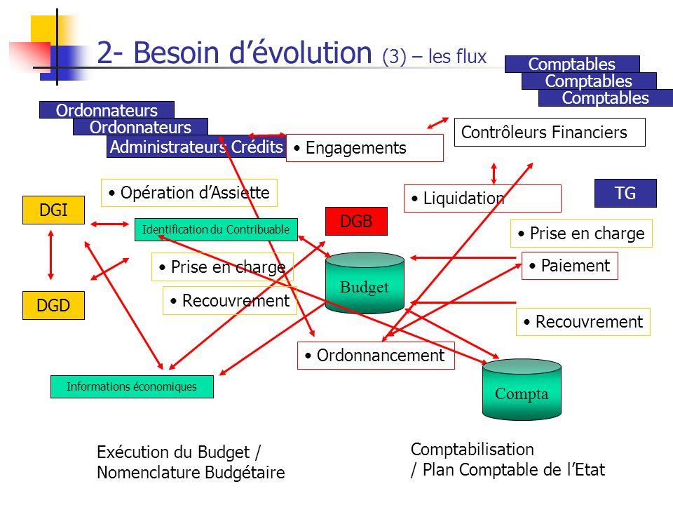 2- Besoin dévolution (3) – les flux DGI DGD DGB TG Comptables Administrateurs Crédits Ordonnancement Paiement Opération dAssiette Recouvrement Exécuti